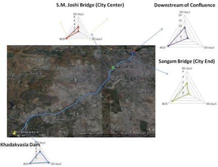 Example of a blended practical:  Sampling sites and radar graphs showing relationship of DO day 1-DO day 5 and total BOD of these sites during Mutha river study.