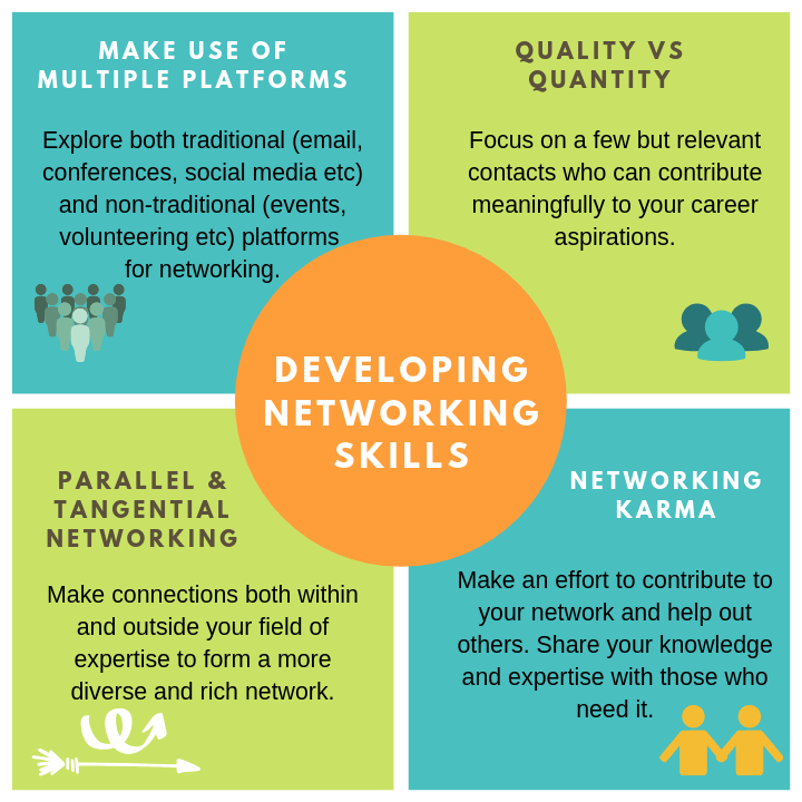 Developing networking skills Infographic