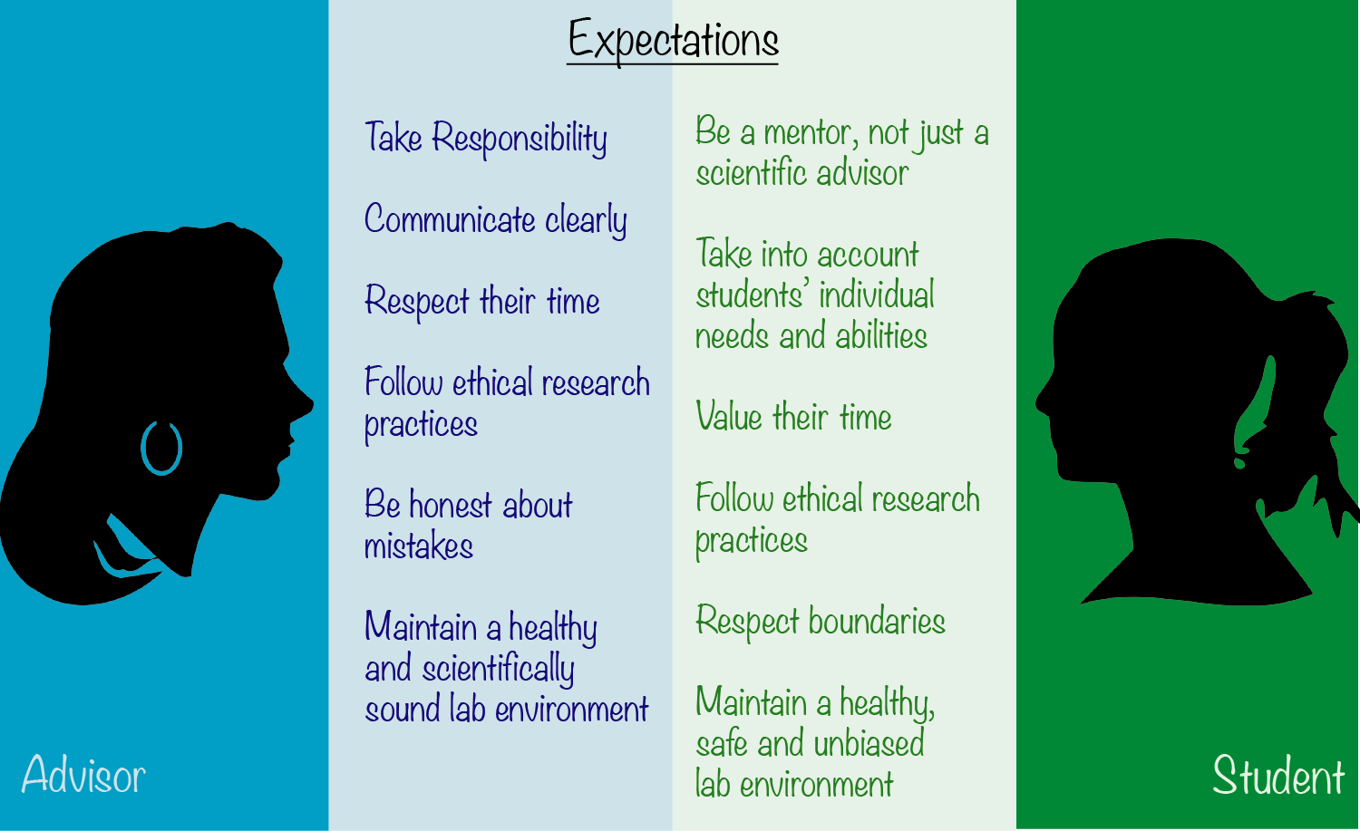 What do students and advisors expect from each other?