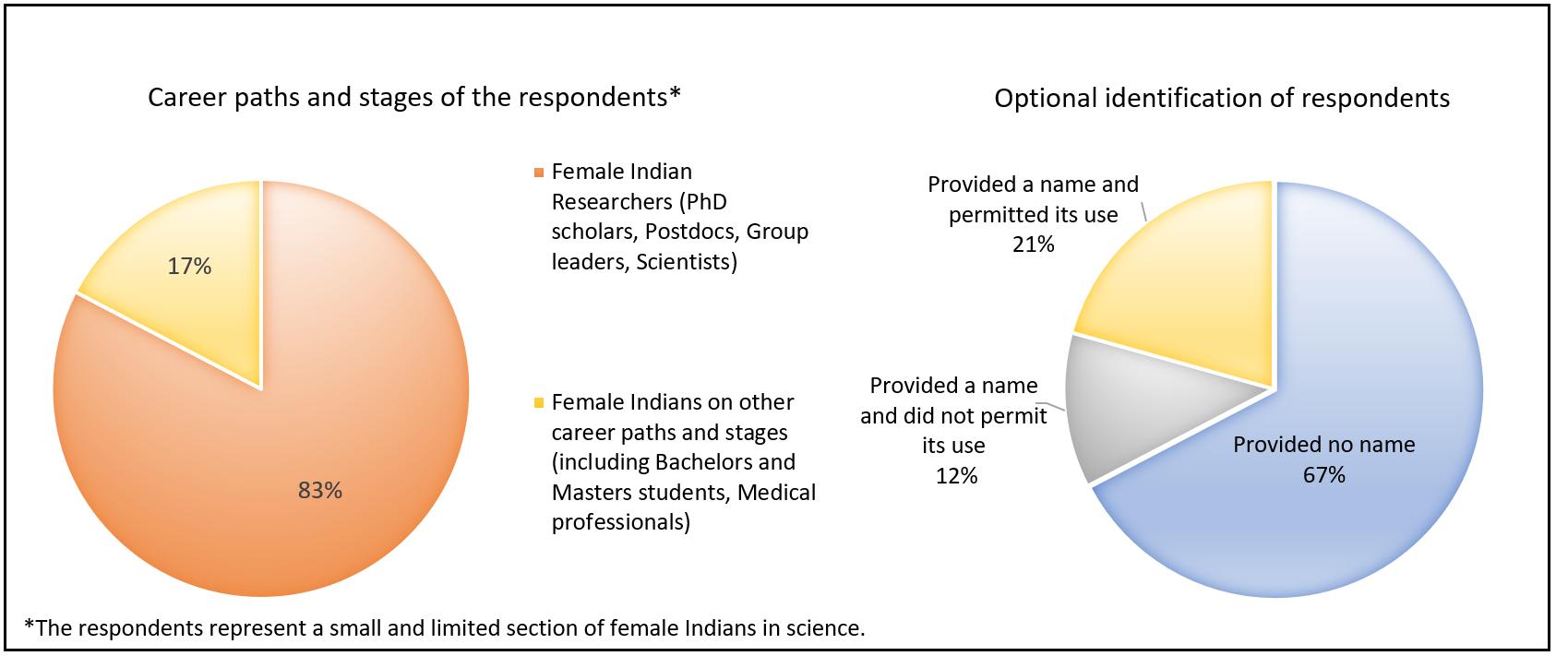 Participants - Survey