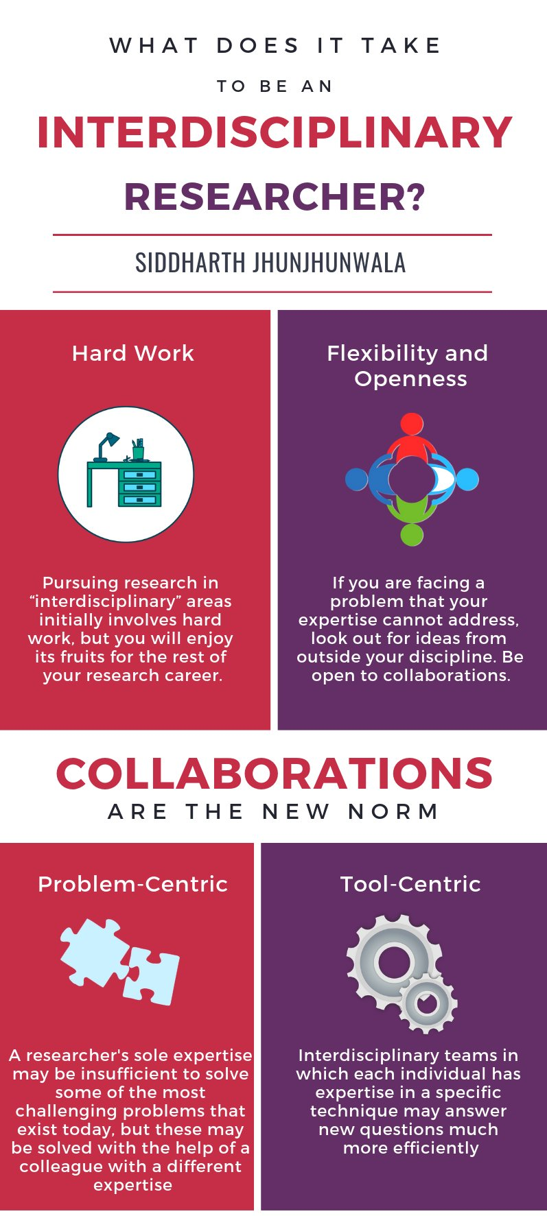 Interdisciplinary research infographic