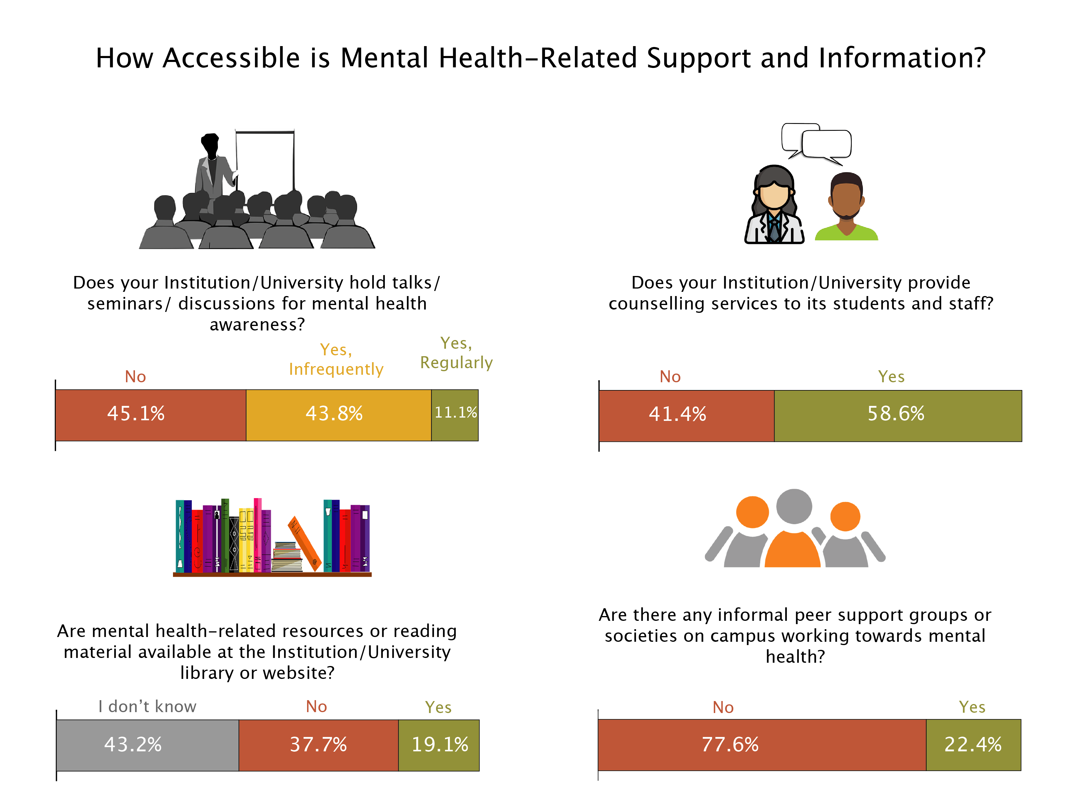 accessibility mental health