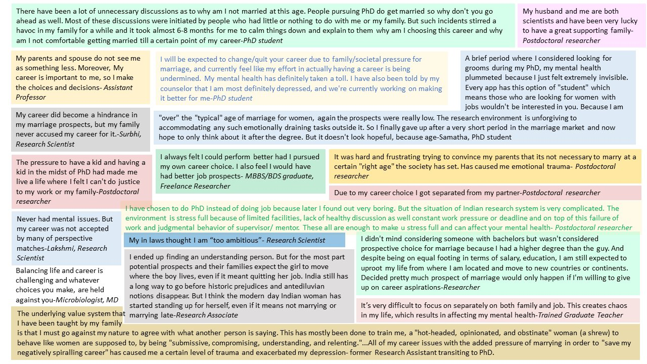 Snippets of some responses to the questionnaire