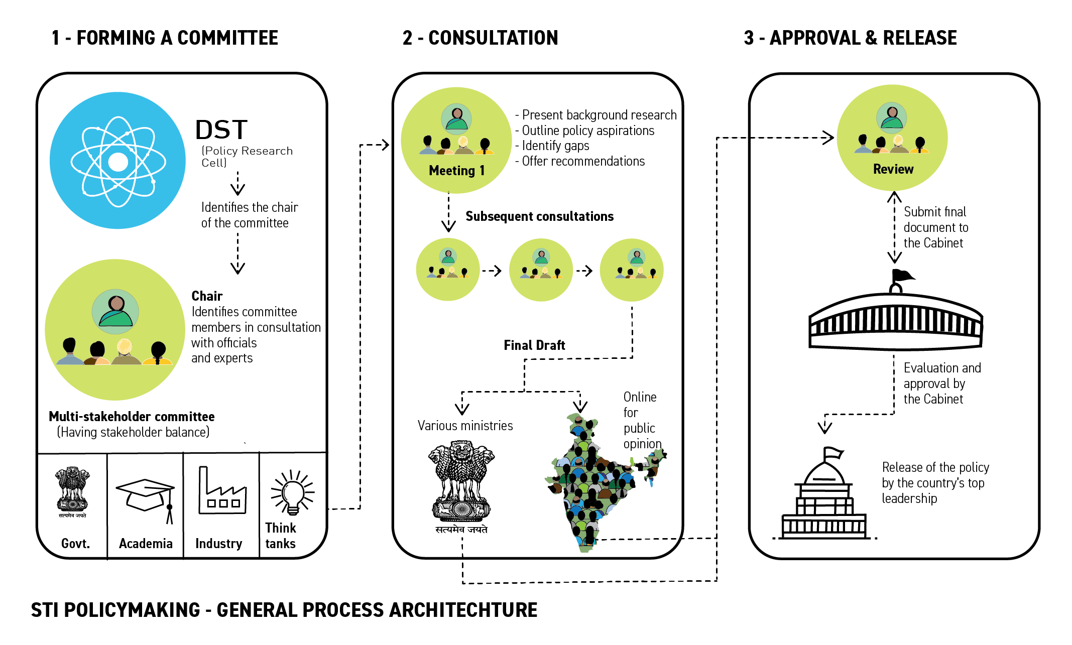 General Process Architecture for STI Policymaking in India
