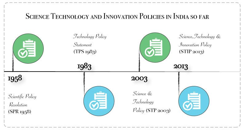 STI Policies in India so far Timeline