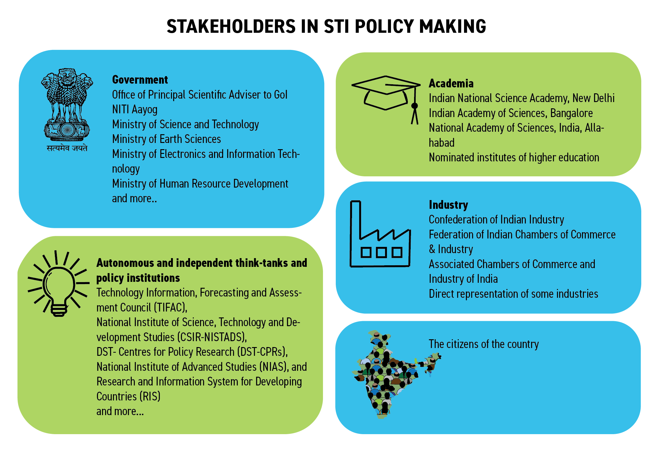 Stakeholders in STI Policy Making
