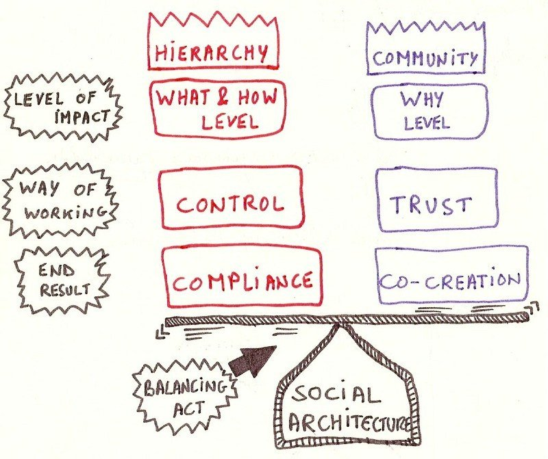 Community vs hierarchy by Luc Galoppin (CC BY 2.0)