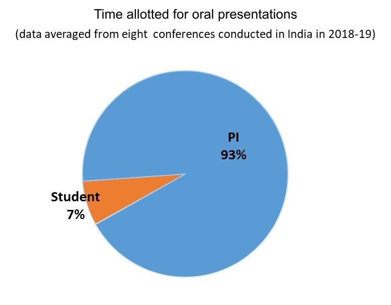 time allotted for oral presentations
